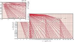 مجموعه نمونه سوالات درس انتقال حرارت 1 رشته مکانیک به همراه پاسخ و روابط و فرمول های این درس