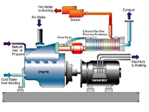 تبدیل یك نیروگاه تولید انرژی مازوت سوز به یك نیروگاه تولید انرژی گازسوز