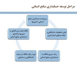 پاورپوینت حسابداری منابع انسانی؛ ابزار قدرتمند مدیریت