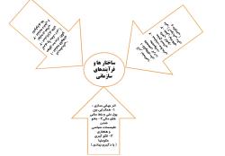 جزوه مفید مدیریت تطبیقی